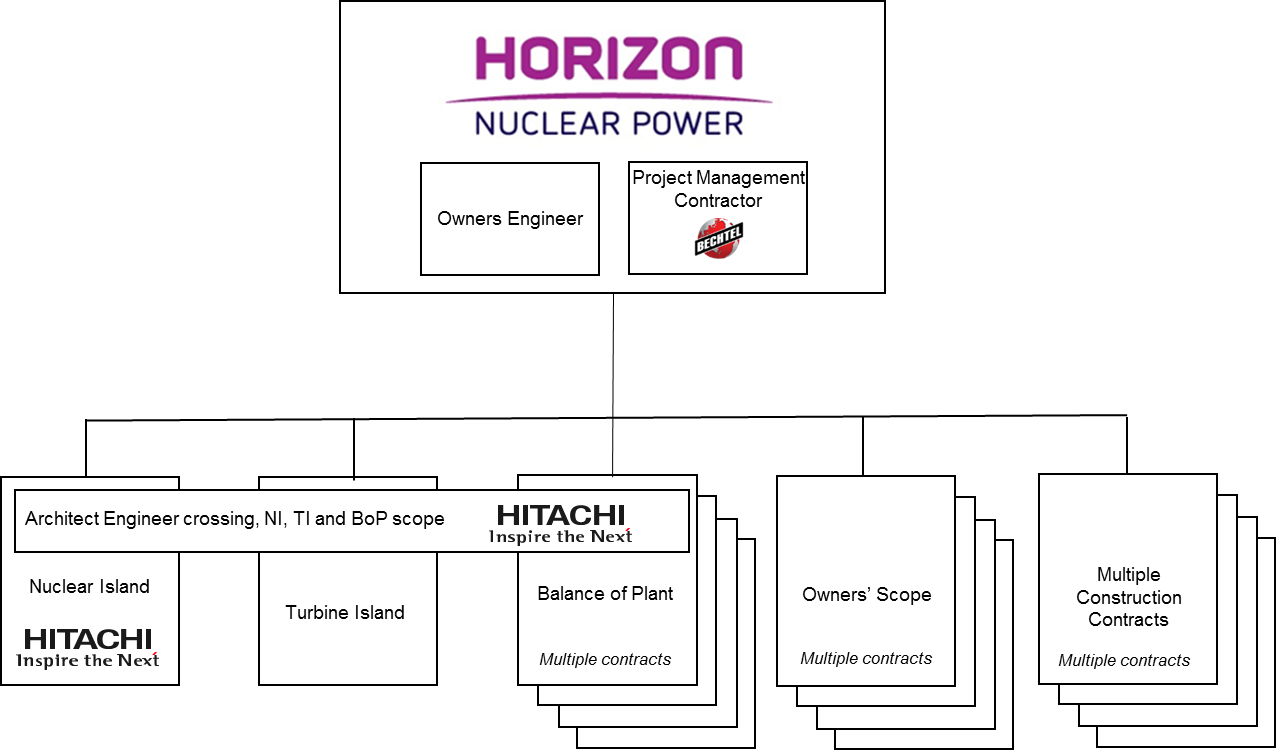 News Archive Horizon Nuclear Power